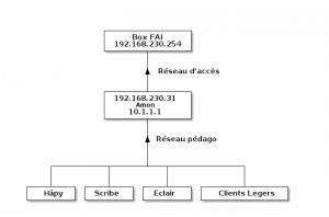 network-schema