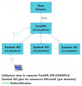 Schéma d'un FreeIPA central avec des domaines Samba4 multiples